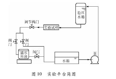 图 10 实验平台简图
