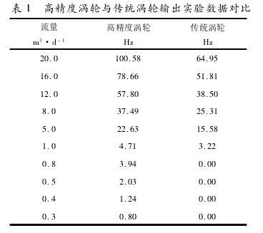 表 1 高精度涡轮与传统涡轮输出实验数据对比