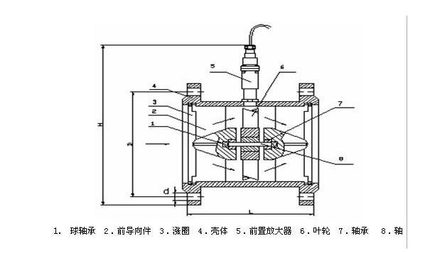 燃气涡轮流量计错误计量修正方法