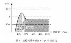 涡轮流量计用分段线性化校准提高传感器