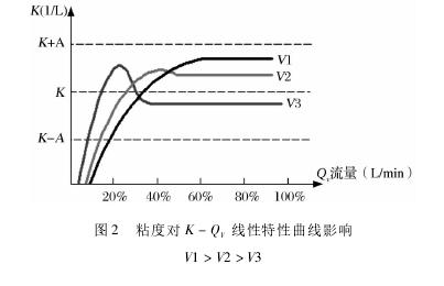 图 2 粘度对 K - QV线性特性曲线影响V1 > V2 > V3