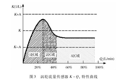 图 3 涡轮流量传感器 K - QV特性曲线