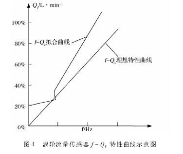 图 4 涡轮流量传感器 f - QV特性曲线示意图