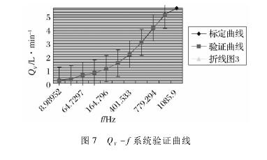 图 7 QV- f 系统验证曲线