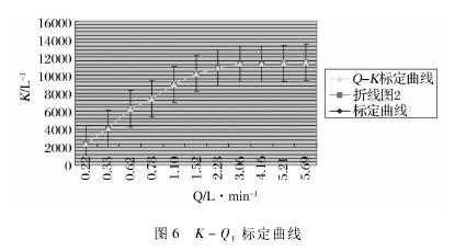 图 6 K - QV标定曲线
