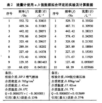 表2流皿计使用a,b值数据拟合评定的实验及计算数据