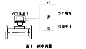 图1 频率测量