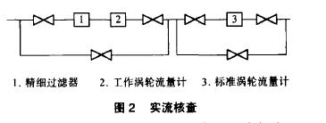 图2实流核查