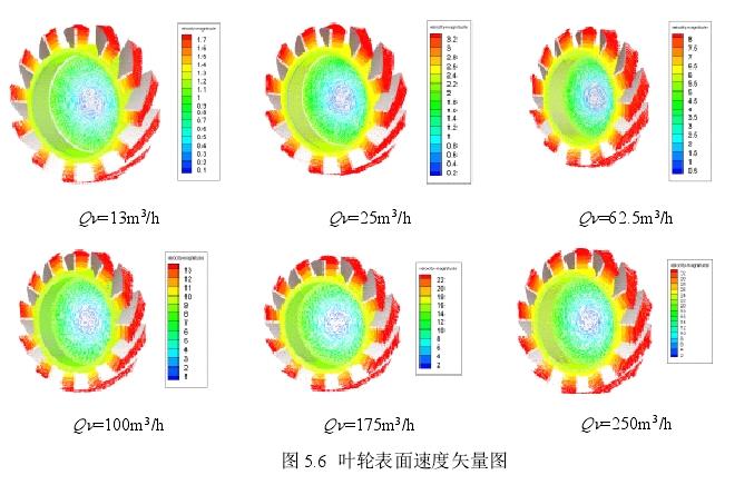 图5.6叶轮表面速度矢量图