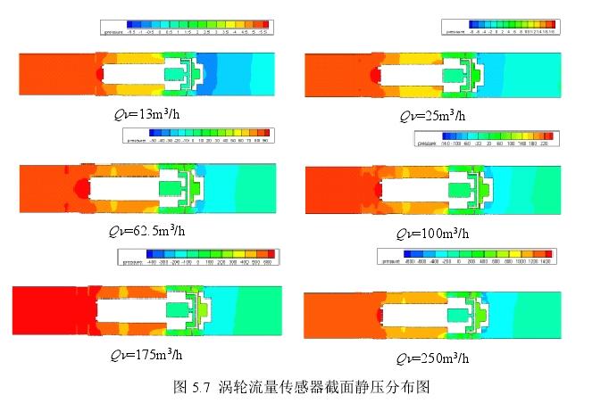 图5.7涡轮流量传感器截面静压分布图