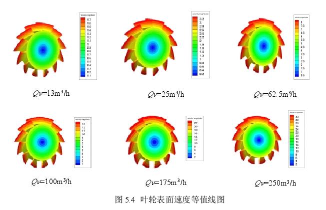 图5.4叶轮表面速度等值线图