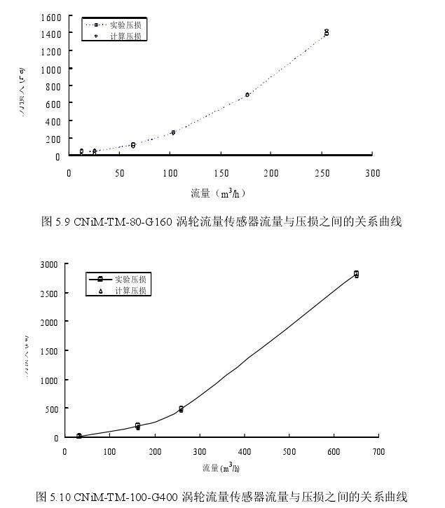 图5.9 CNiM-TM-80-6160涡轮流量传感器流量与压损之间的关系曲线 图5.10 CNiM-TM-100-6400涡轮流量传感器流量与压损之间的关系曲线