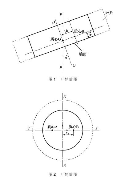 图 1 叶轮简图 图 2 叶轮简图