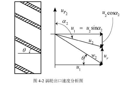 图涡轮出口速度分析图