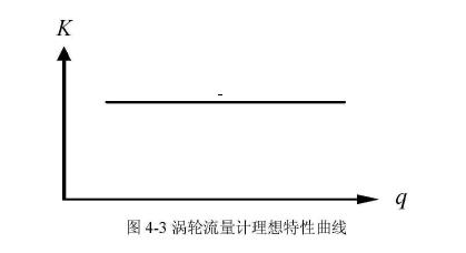 图4-3涡轮流量计理想特性曲线
