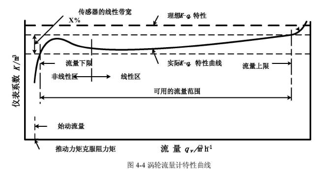 图4-4涡轮流量计特性曲线