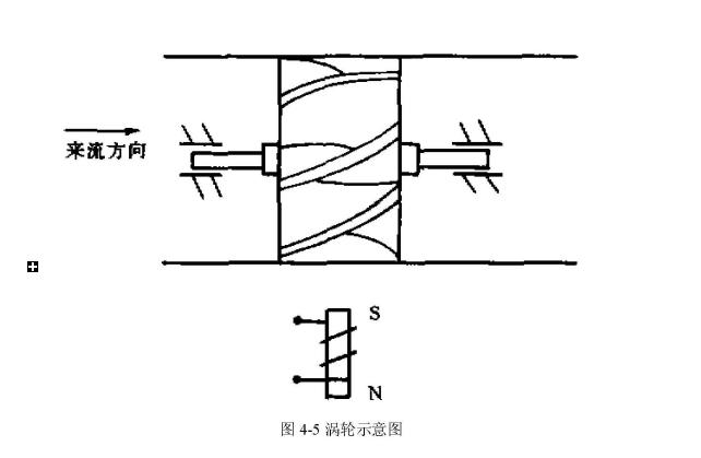图4-5涡轮示意图