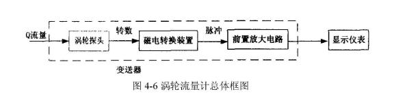 图4-6涡轮流量计总体框图