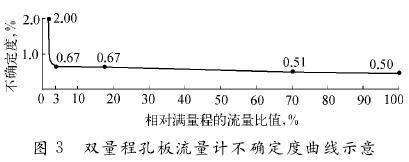 双量程孔板流量计不确定堵曲线图