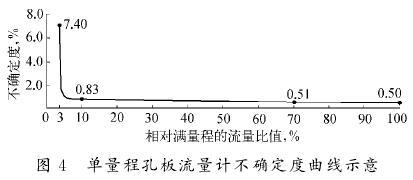 单量程孔板流量计不确定堵曲线图