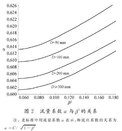 孔板流量计流量系数关系图