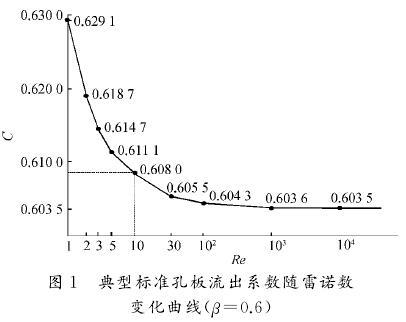 标准孔板流出系数随雷诺数变化曲线图