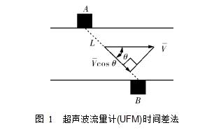 图 1  超声波流量计(UFM)时间差法