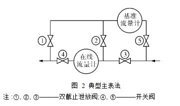 图2  典型主表法  注:①, ②, ③———双截止泄放阀;④, ⑤———开关阀