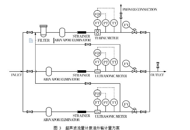 图 3  超声波流量计原油外输计量方案