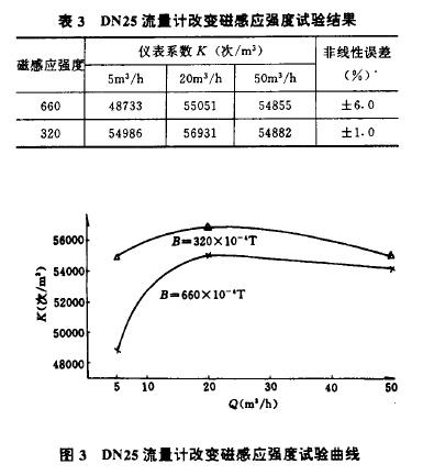 表3 图3