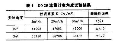表1  DN25流量计变角度试牲结.