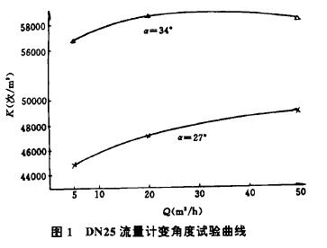 图1  DN25流f计变角度试验曲线