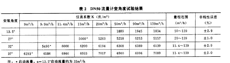 表2  DN50流量计变角度试验结果