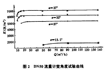 图2  DN50流f计变角度试验曲线