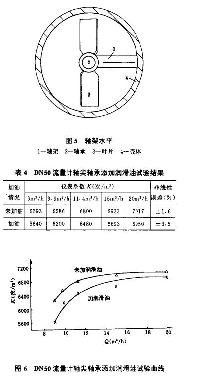 图5轴架水平 表4  DN50流f计轴尖轴承添加润滑油试验结果 图6  DN50流t计轴尖轴承添加润滑油试验曲线
