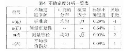 表4  不确定度分析一览表