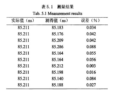 表5测量结果