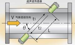 超声波流量计安装 系统调试及数据结果处
