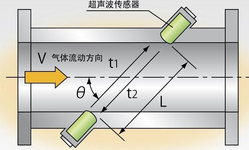 超声波流量计安装 系统调试及数据结果处理