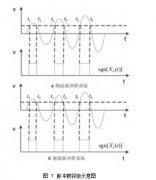 基于脉冲群相关法的时差式超声波流量计