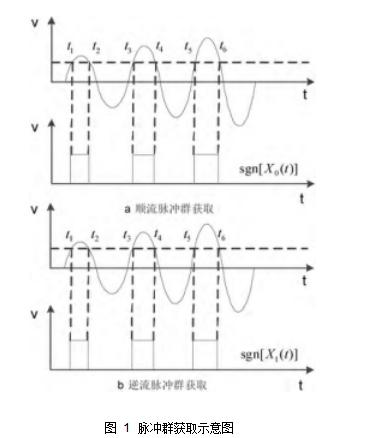 图 1脉冲群获取示意图