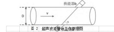 图 2超声波流量计工作原理图
