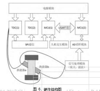 图 6硬件结构图