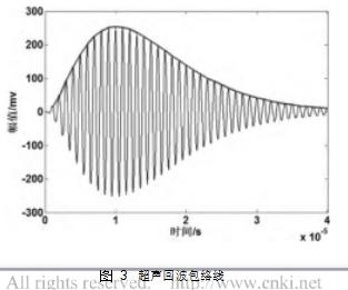 图 3超声回波包络线