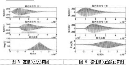 图 8  互相关法仿真图图 9  极性相关函数仿真图