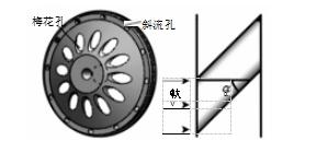 (a)主动轮结构(b)斜流孔轴向剖面图  图 2 主动轮