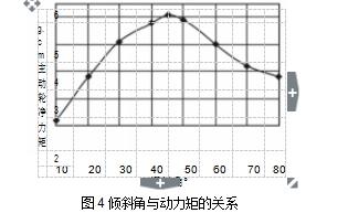 图4 倾斜角与动力矩的关系