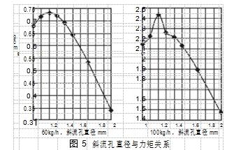 图 5斜流孔直径与力矩关系