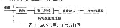 图 1  涡轮流量计组成方框图