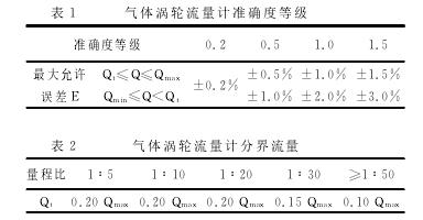 表1 气体涡轮流量计准确度等级
